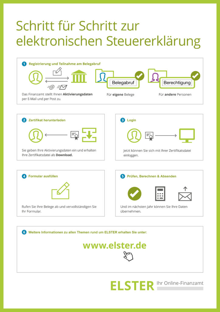 Elster - elektronische Steuererklärung